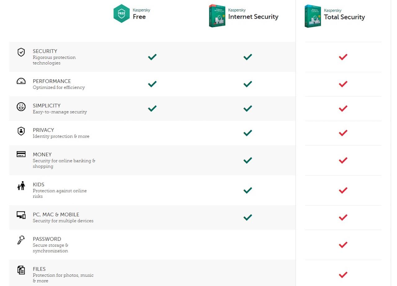 セキュリティソフトKasperskyの機能比較
