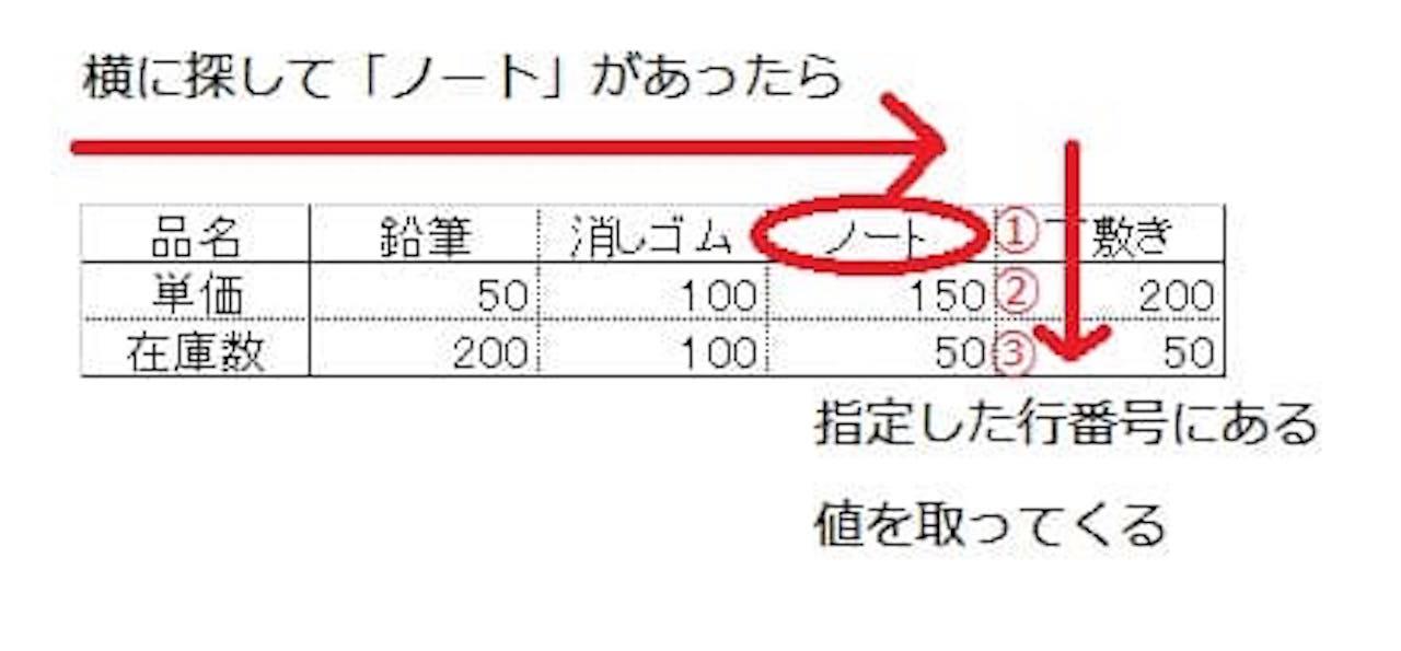 【Excel】HLOOKUP関数の図解