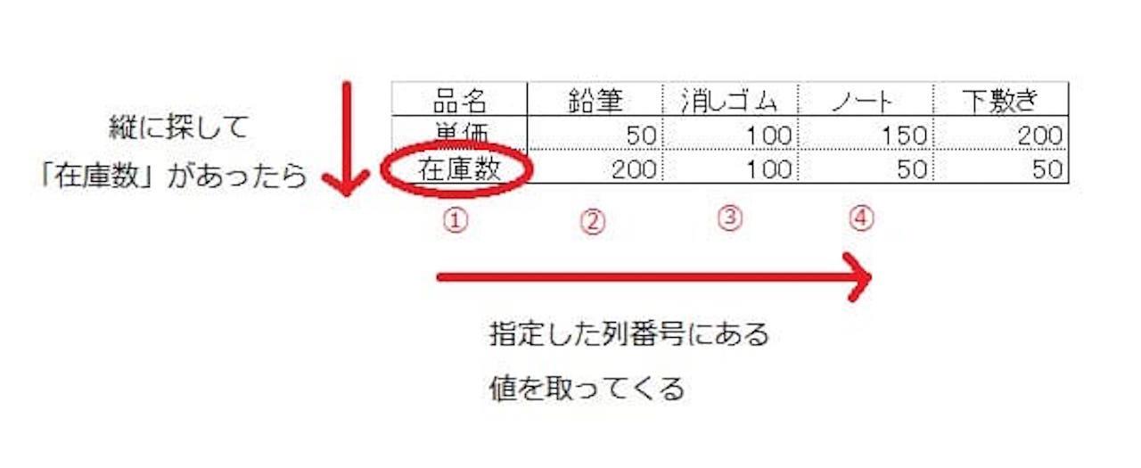 【Excel】VLOOKUP関数の図解