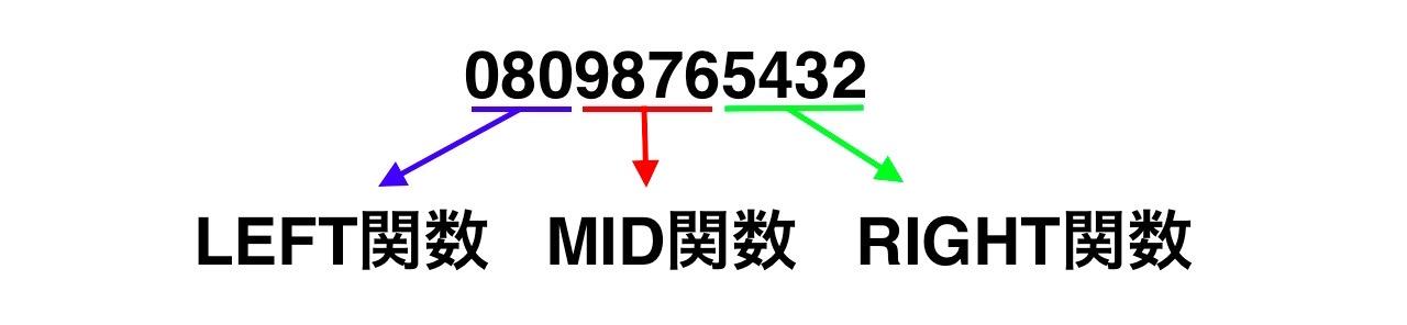 LEFT関数、MID関数、RIGHT関数の当てはめ方